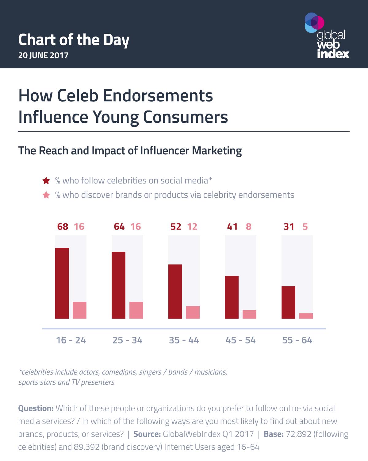Chart Efektifitas Endorsement Selebriti Pada Konsumen Muda. Sumber: Global Web Index 2017