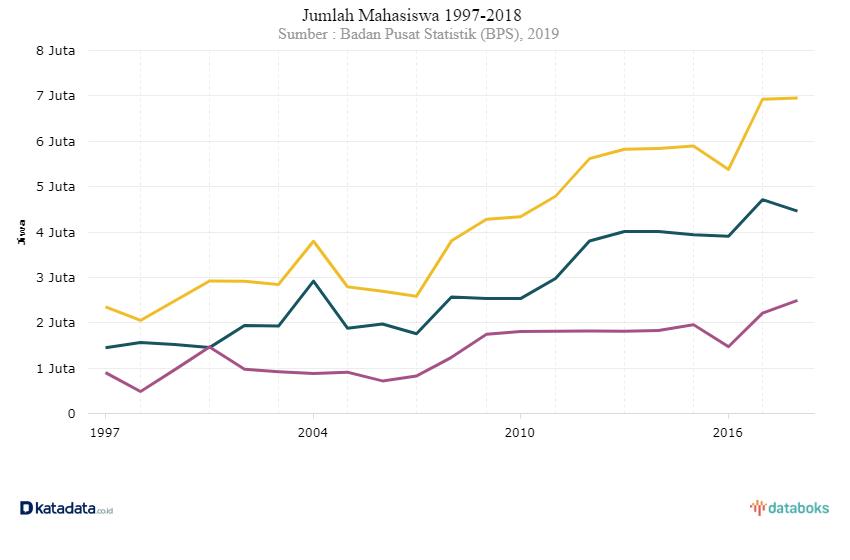 Jumlah Mahasiswa Indonesia 1997-2018. Sumber: Katadata