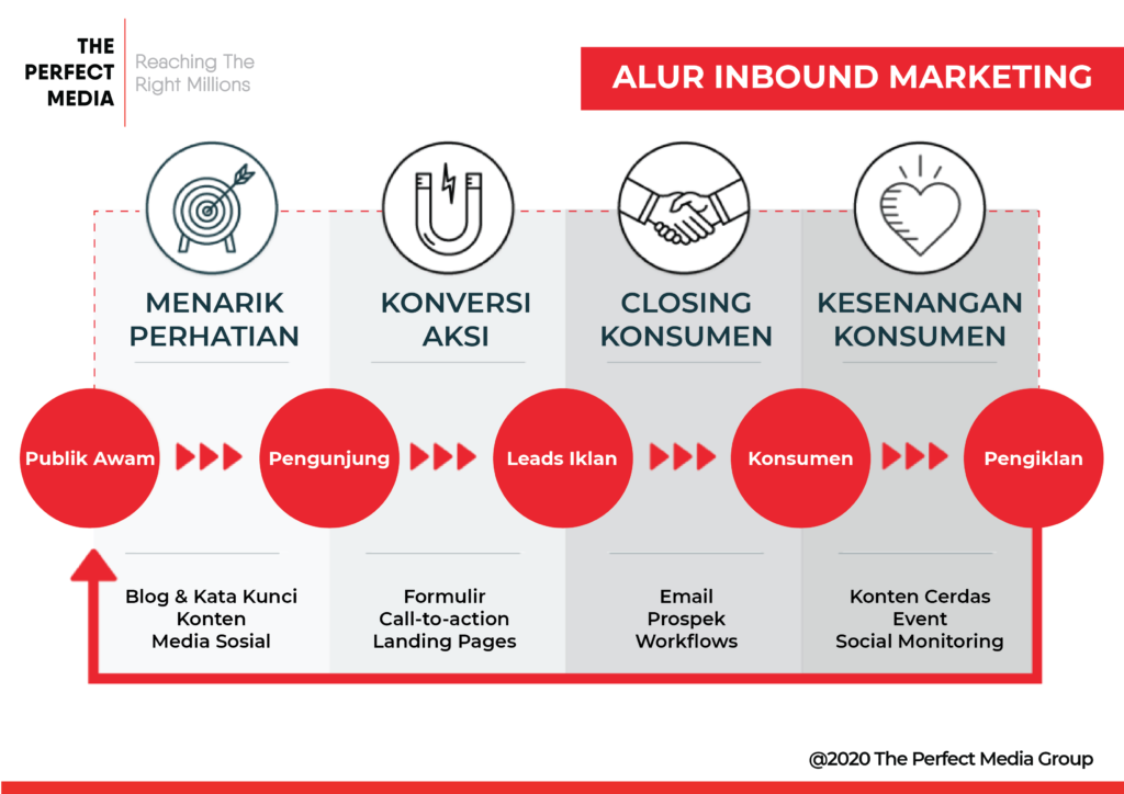 Infografis Alur Inbound Marketing oleh The Perfect Media