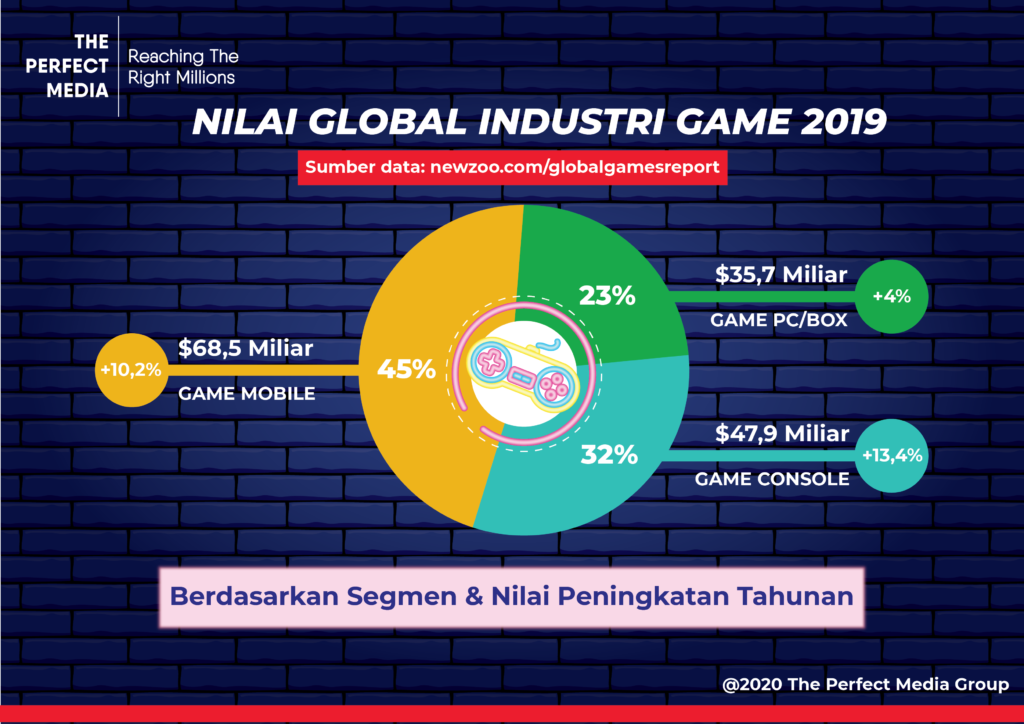 Infografis Nilai Global Industri Game 2019 oleh The Perfect Media