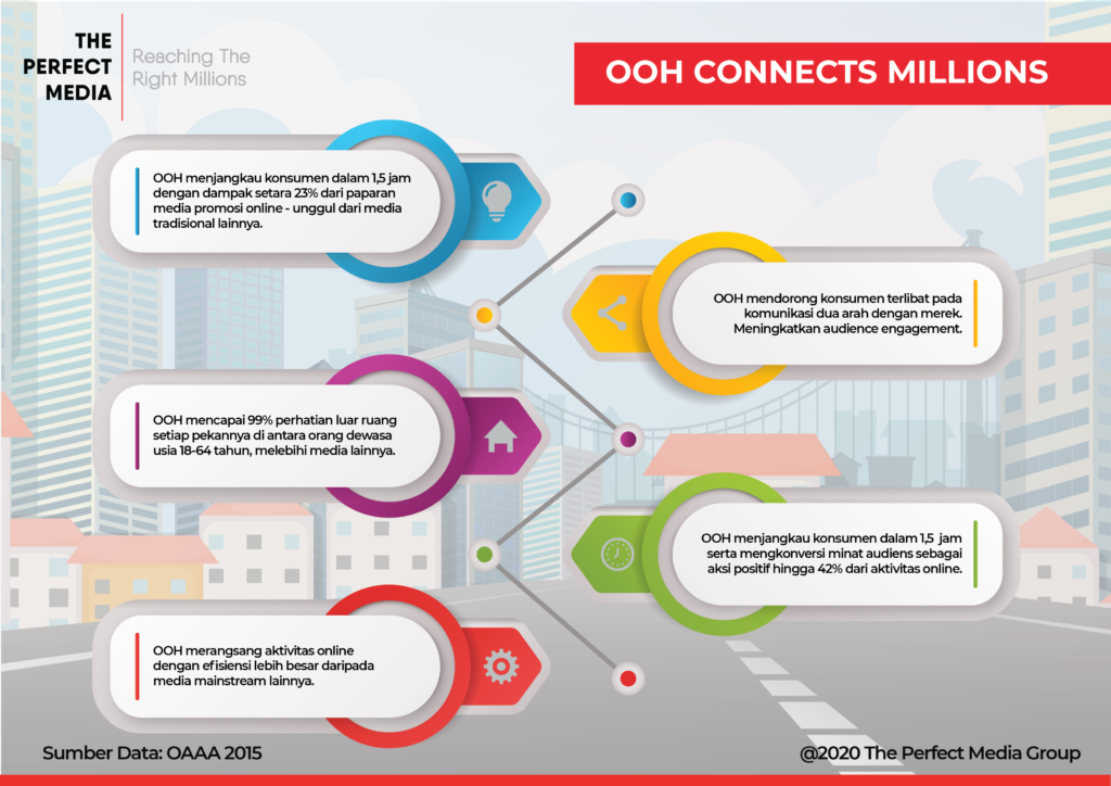 Infografis Kekuataan OOH dalam Menghubungkan Jutaan Audiens oleh The Perfect Media