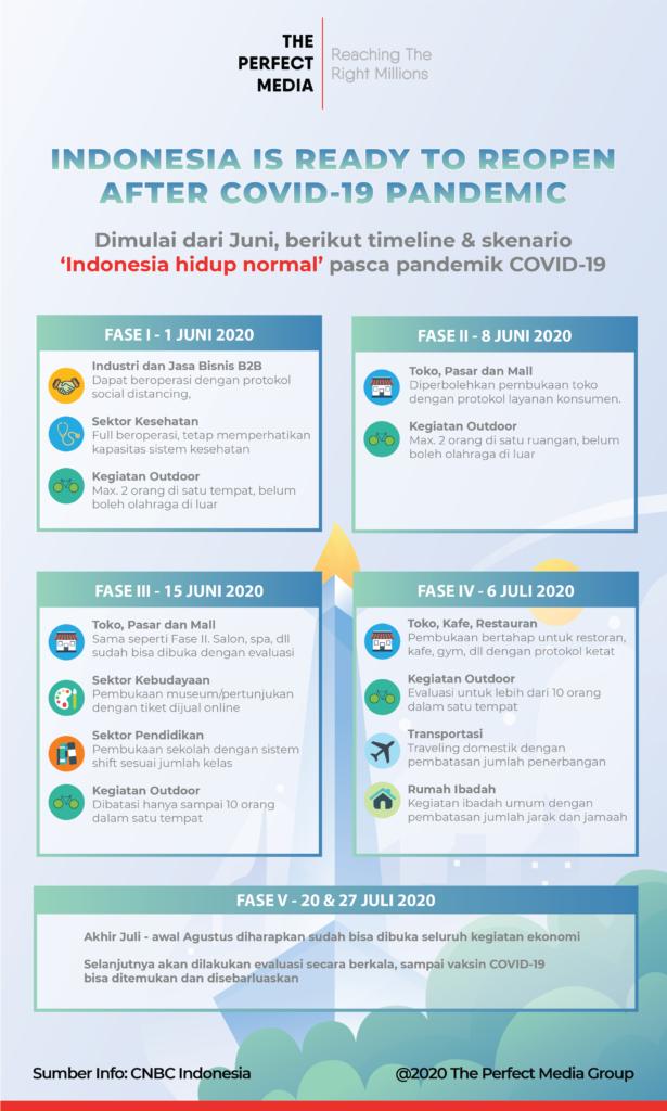 Timeline dan Skenario Indonesia New Normal. Infografis oleh The Perfect Media