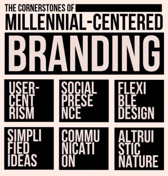 Landasan Branding Pada Segmen Milenial. Sumber: Eightpetals