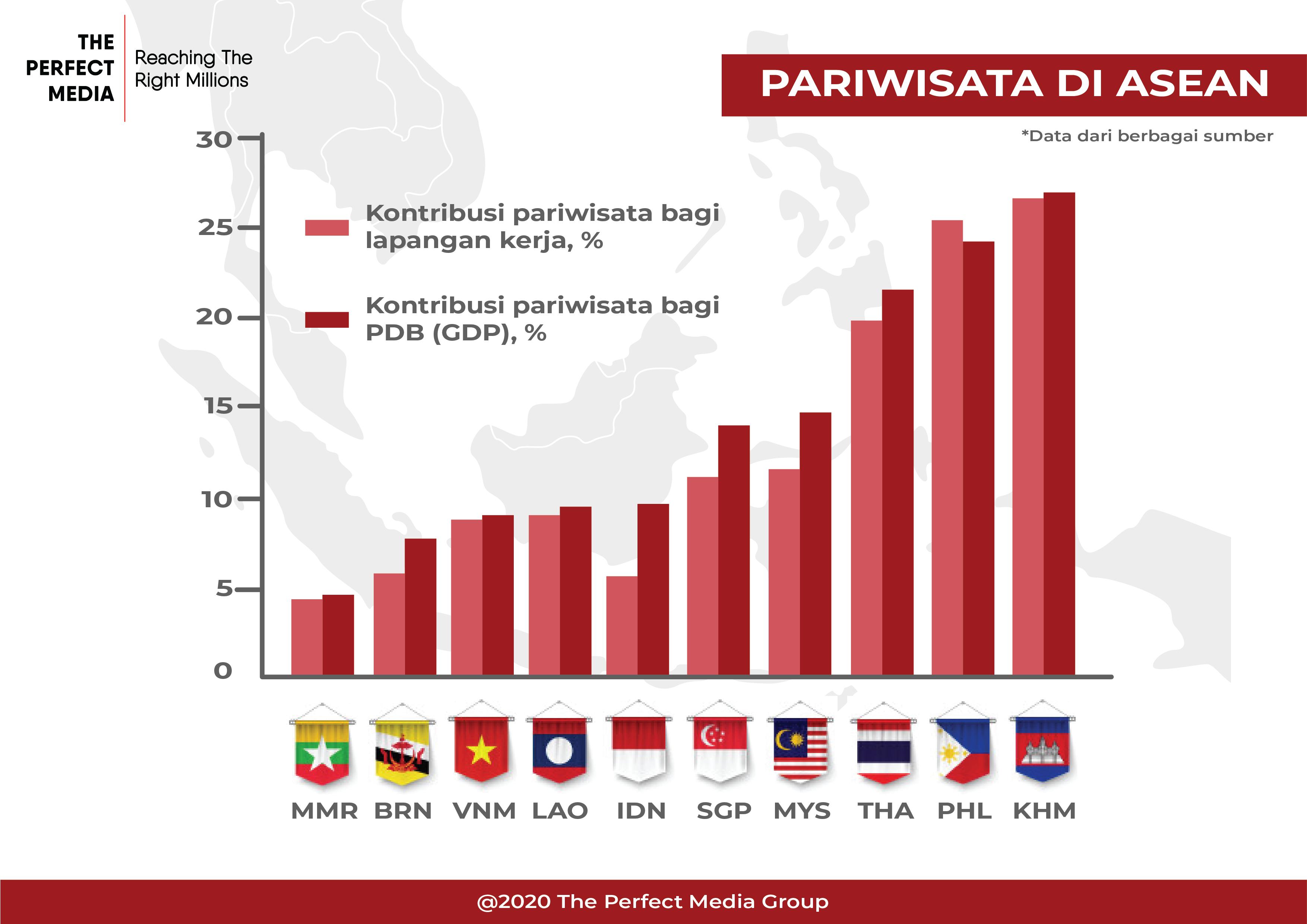 Grafik Kontribusi Ekonomi dari Sektor Pariwisata di ASEAN