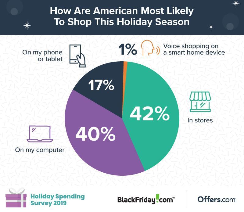 Cara Konsumen Berbelanja di Musim Liburan Sumber: Holiday Spending Survey 2019