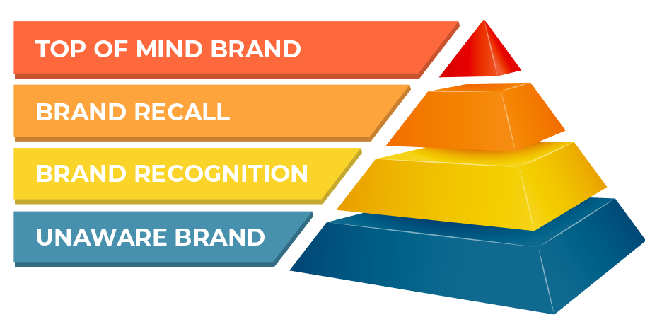4 Tingkatan Brand Awareness