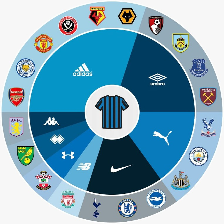 Chart-2019/20 Premier League football kits 8 brands supply 20 jerseys - Adidas is the main kit supplier with 6 teams
